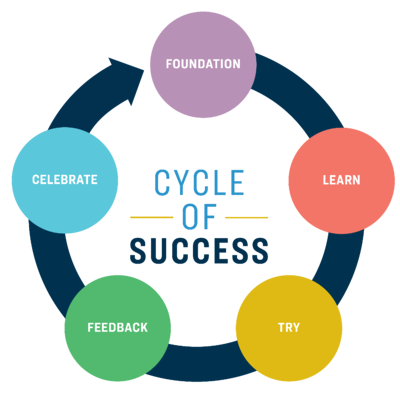 800X800_ServicesPg_CycleOfSuccess